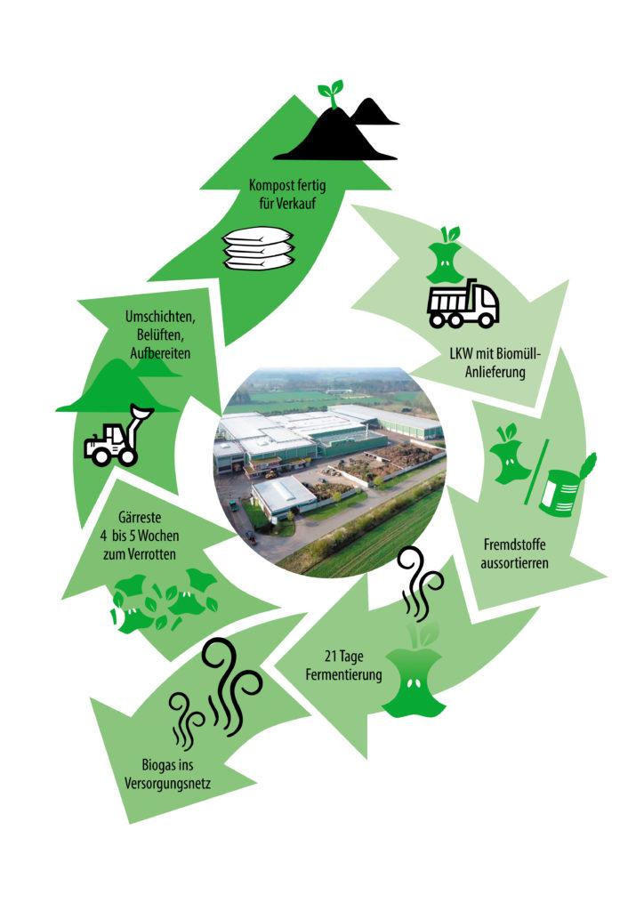 Bützberg_Illustration des Kompostierungs-Vorganges